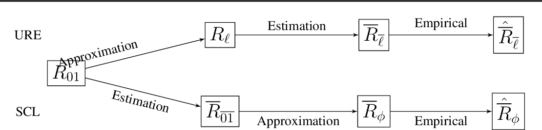 Figure 3 for Unbiased Risk Estimators Can Mislead: A Case Study of Learning with Complementary Labels