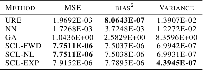 Figure 4 for Unbiased Risk Estimators Can Mislead: A Case Study of Learning with Complementary Labels