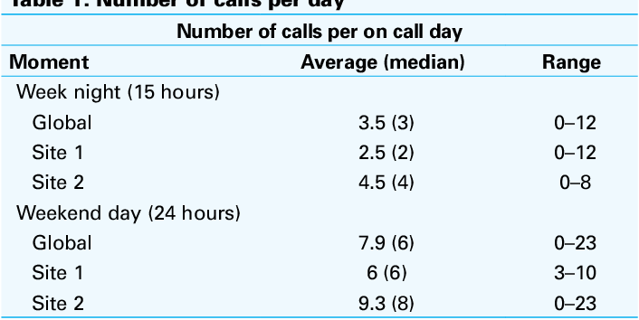 Urology residents on call: Investigating the workload and