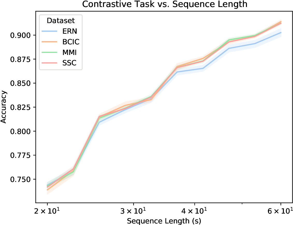 Figure 4 for BENDR: using transformers and a contrastive self-supervised learning task to learn from massive amounts of EEG data