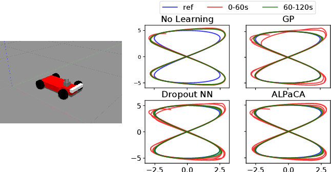 Figure 4 for Bayesian Learning-Based Adaptive Control for Safety Critical Systems