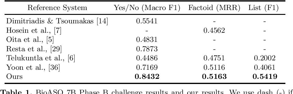 Figure 1 for Transferability of Natural Language Inference to Biomedical Question Answering