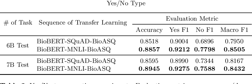 Figure 2 for Transferability of Natural Language Inference to Biomedical Question Answering
