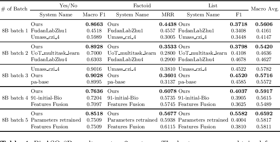 Figure 4 for Transferability of Natural Language Inference to Biomedical Question Answering