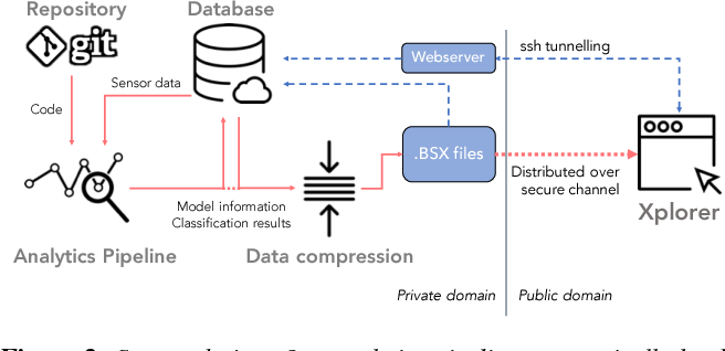 Figure 3 for Track Xplorer: A System for Visual Analysis of Sensor-based Motor Activity Predictions