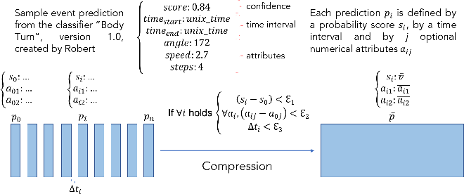 Figure 4 for Track Xplorer: A System for Visual Analysis of Sensor-based Motor Activity Predictions
