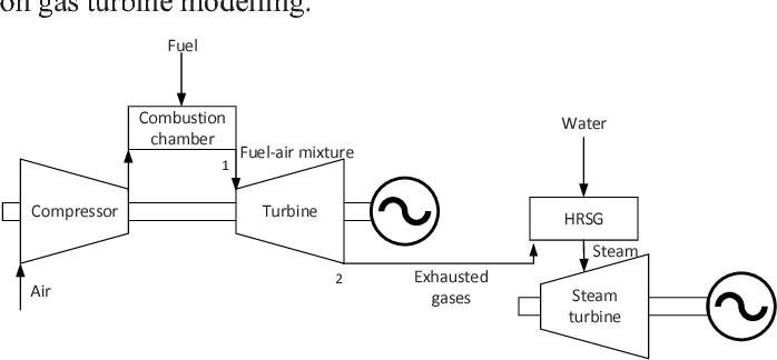 Figure 1 From Combined Cycle Power Plant Control During Frequency