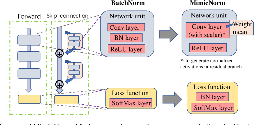 Figure 1 for MimicNorm: Weight Mean and Last BN Layer Mimic the Dynamic of Batch Normalization
