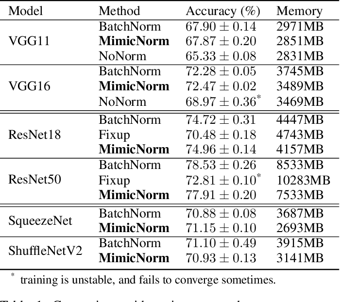 Figure 2 for MimicNorm: Weight Mean and Last BN Layer Mimic the Dynamic of Batch Normalization