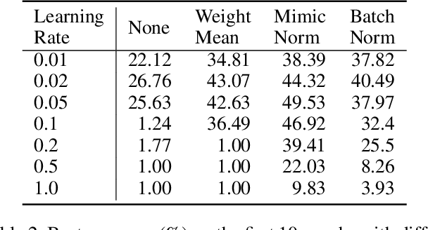 Figure 4 for MimicNorm: Weight Mean and Last BN Layer Mimic the Dynamic of Batch Normalization