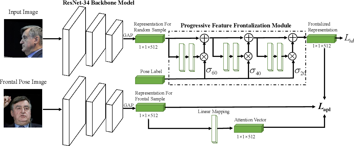 Figure 3 for Attention-guided Progressive Mapping for Profile Face Recognition