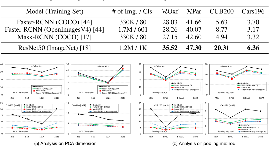 Figure 1 for An Analysis of Object Embeddings for Image Retrieval