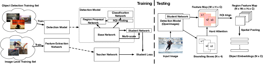 Figure 3 for An Analysis of Object Embeddings for Image Retrieval
