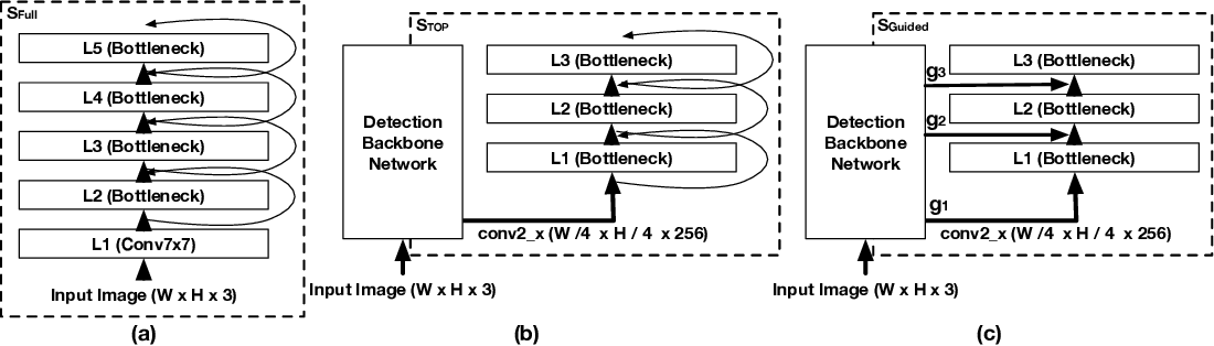 Figure 4 for An Analysis of Object Embeddings for Image Retrieval