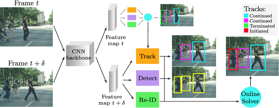 Figure 1 for Multi-Object Tracking with Siamese Track-RCNN