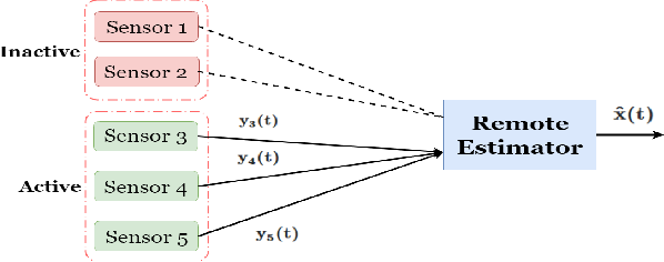 Figure 1 for Centralized active tracking of a Markov chain with unknown dynamics
