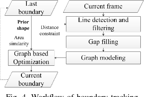 Figure 4 for Real-Time Salient Closed Boundary Tracking via Line Segments Perceptual Grouping