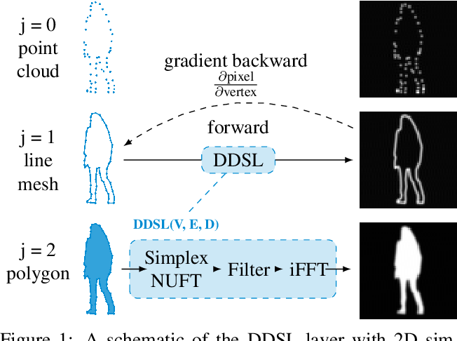 Figure 1 for DDSL: Deep Differentiable Simplex Layer for Learning Geometric Signals