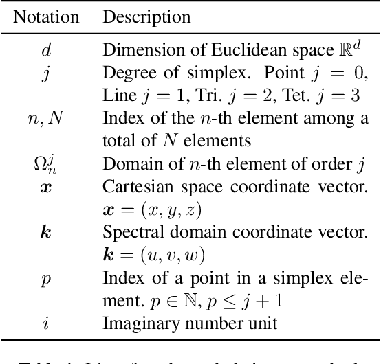 Figure 2 for DDSL: Deep Differentiable Simplex Layer for Learning Geometric Signals