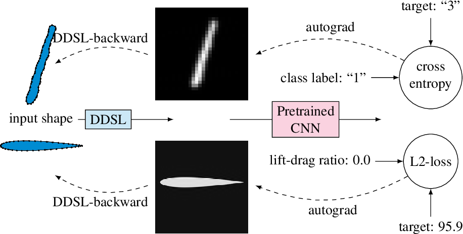 Figure 3 for DDSL: Deep Differentiable Simplex Layer for Learning Geometric Signals
