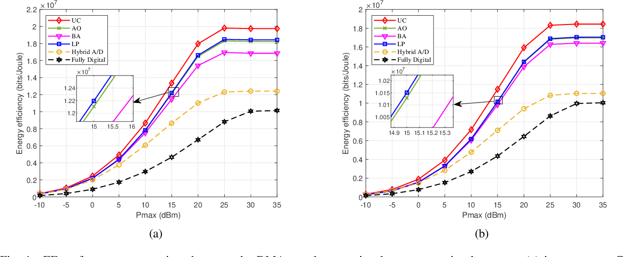 Figure 4 for Dynamic Metasurface Antennas for Energy Efficient Massive MIMO Uplink Communications