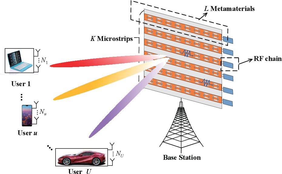 Figure 1 for Dynamic Metasurface Antennas for Energy Efficient Massive MIMO Uplink Communications