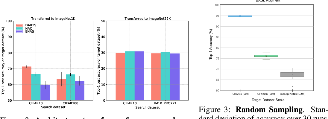 Figure 3 for NASTransfer: Analyzing Architecture Transferability in Large Scale Neural Architecture Search