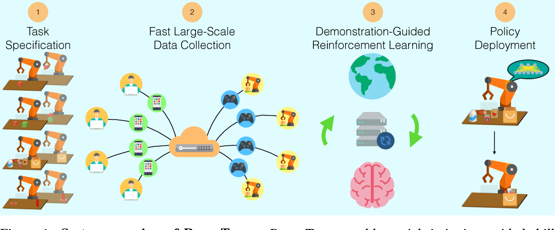 Figure 1 for RoboTurk: A Crowdsourcing Platform for Robotic Skill Learning through Imitation