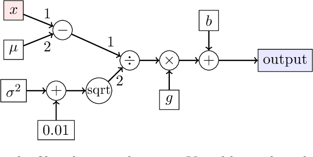 Figure 2 for Rip van Winkle's Razor: A Simple Estimate of Overfit to Test Data