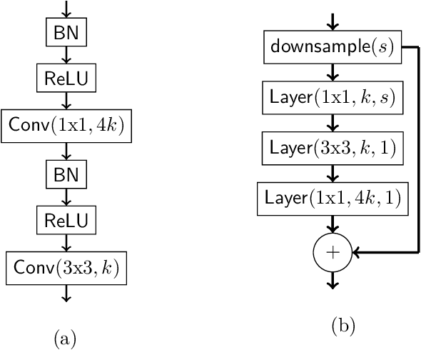 Figure 4 for Rip van Winkle's Razor: A Simple Estimate of Overfit to Test Data