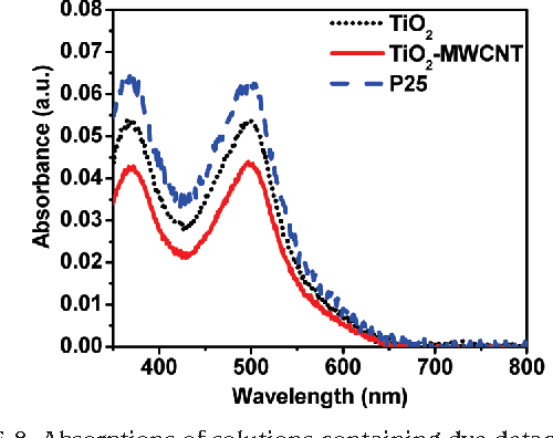 FIGURE 8. Absorptions of solutions containing dye detached from the TiO2 (short dotted line), TiO2-MWCNT nanocomposite (solid line), and P25 (dashed line) films (all with 1 cm2 area) in 10 mL of H2O with 1 mM KOH.