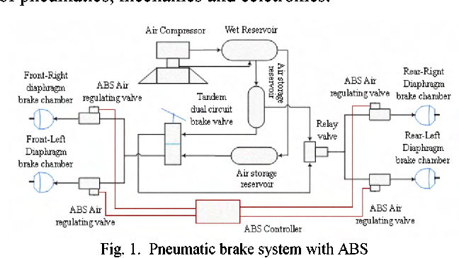 Abs Air Brake Diagram Diy Enthusiasts Wiring Diagrams