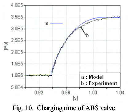 Object Oriented Modeling And Simulation Of A Pneumatic Brake System