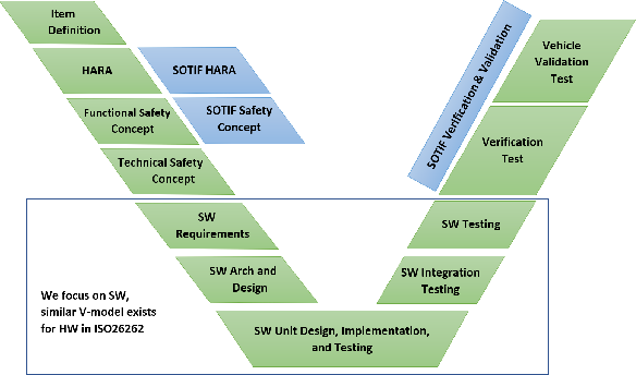 Figure 1 for Practical Solutions for Machine Learning Safety in Autonomous Vehicles
