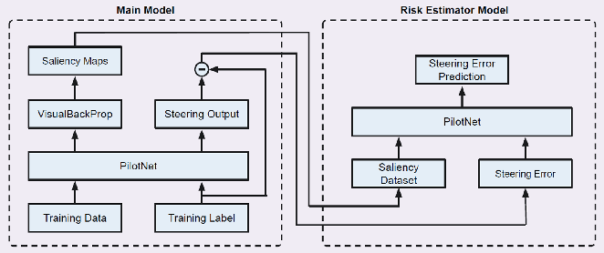 Figure 3 for Practical Solutions for Machine Learning Safety in Autonomous Vehicles