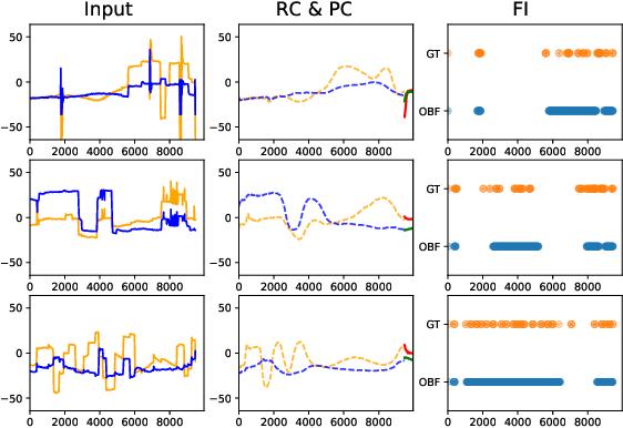 Figure 3 for Learning Oculomotor Behaviors from Scanpath
