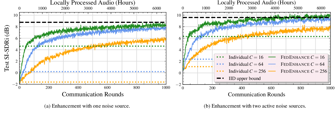 Figure 2 for Separate but Together: Unsupervised Federated Learning for Speech Enhancement from Non-IID Data