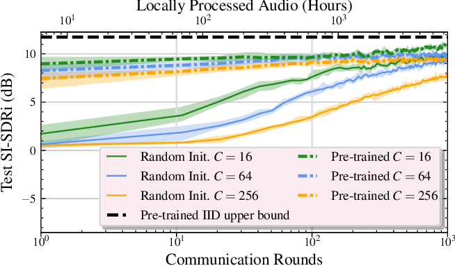 Figure 3 for Separate but Together: Unsupervised Federated Learning for Speech Enhancement from Non-IID Data