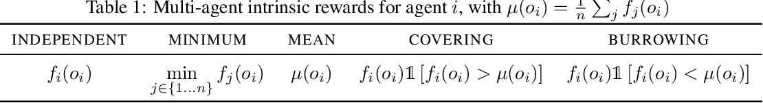 Figure 1 for Coordinated Exploration via Intrinsic Rewards for Multi-Agent Reinforcement Learning