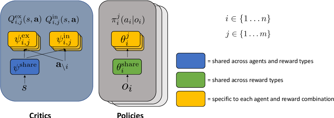 Figure 2 for Coordinated Exploration via Intrinsic Rewards for Multi-Agent Reinforcement Learning