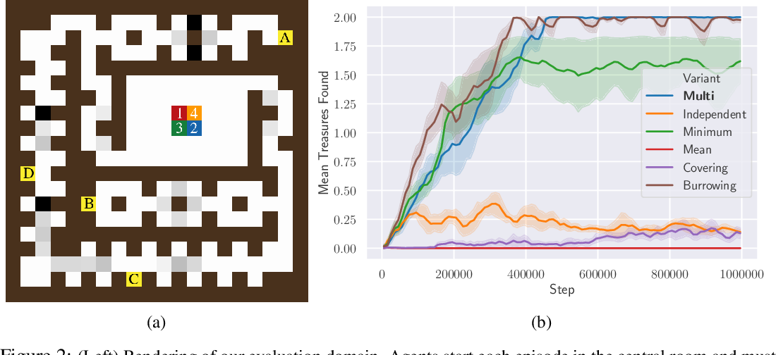 Figure 3 for Coordinated Exploration via Intrinsic Rewards for Multi-Agent Reinforcement Learning