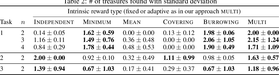 Figure 4 for Coordinated Exploration via Intrinsic Rewards for Multi-Agent Reinforcement Learning