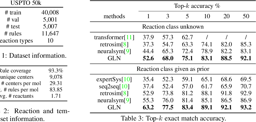 Figure 3 for Retrosynthesis Prediction with Conditional Graph Logic Network
