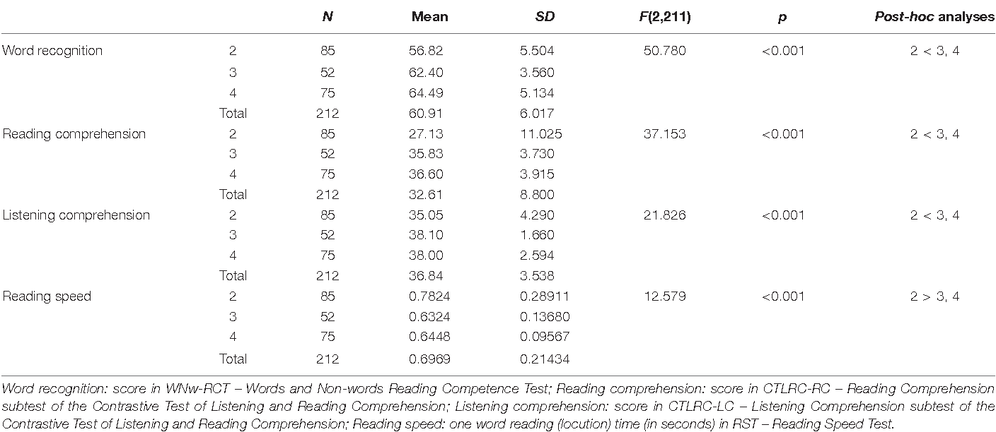 PDF] Contribution of Word Reading Speed to Reading Comprehension in