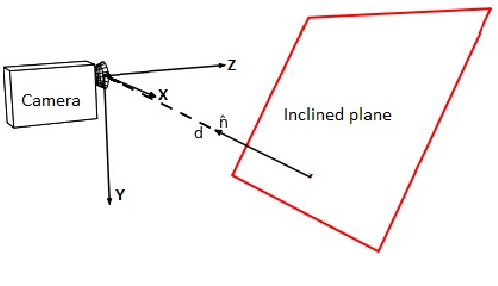 Figure 1 for Planar Geometry and Latest Scene Recovery from a Single Motion Blurred Image