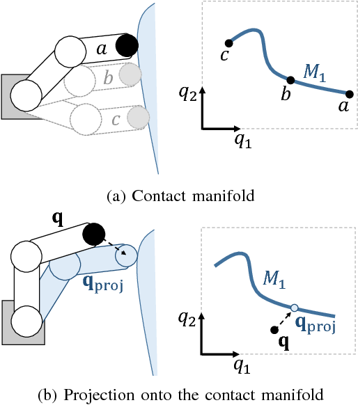 Figure 2 for The Manifold Particle Filter for State Estimation on High-dimensional Implicit Manifolds