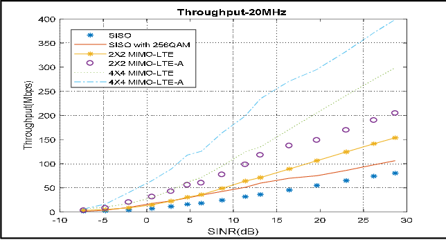 Figure 5 from Performance Analysis of LTE Network using QAM