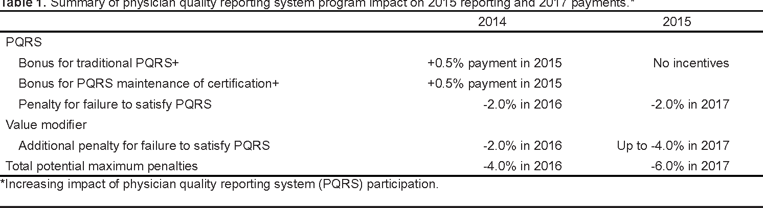 Physician Quality Reporting System Program Updates and the Impact on