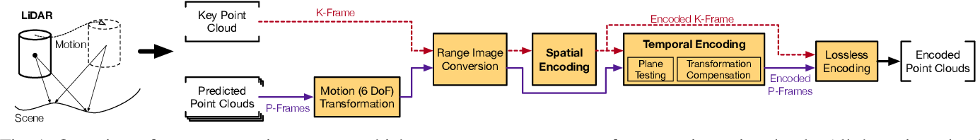 Figure 1 for Real-Time Spatio-Temporal LiDAR Point Cloud Compression