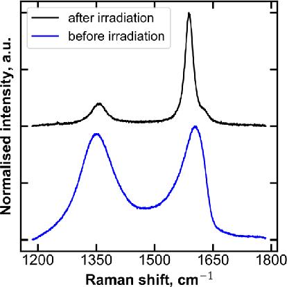Figure 2 for Modeling and Optimizing Laser-Induced Graphene